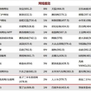 瓜子二手车蝉联中国品牌力指数二手车交易类第一品牌
